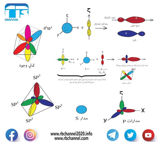 التهجين المداري | تهجين المدارات الذرية