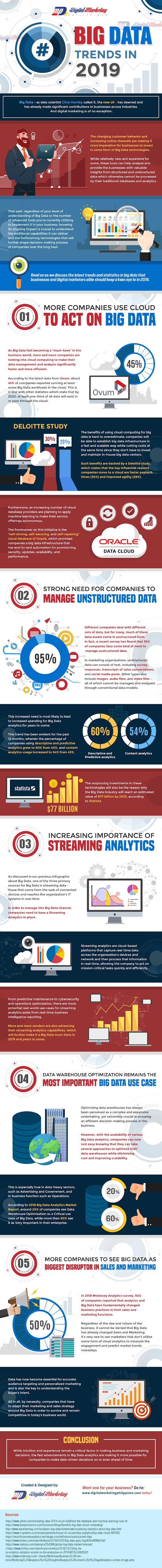 Big Data Trends in 2019 #infographic
