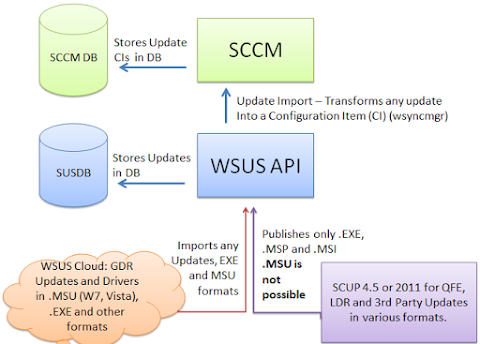 WSUS vs. SCCM: Which Is The Best Way To Go For Security Patching?
