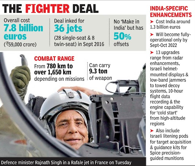 Indian Rafale Fighter jets deal complete
