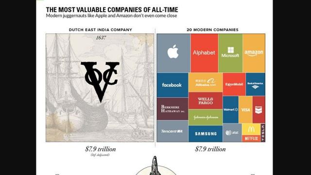 Kalahkan Apple cs, VOC Ternyata Perusahaan Kapitalis Paling Kaya Sedunia