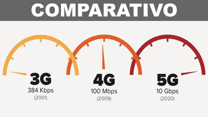 comparativo-3g-4g-5g-wireless