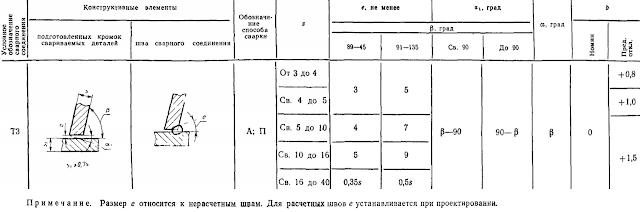 ГОСТ 11533-75-Т3