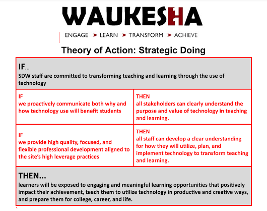Clarifying the Vision of the Waukesha One Theory of Action