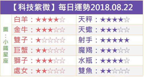 【科技紫微】每日運勢2018.08.22