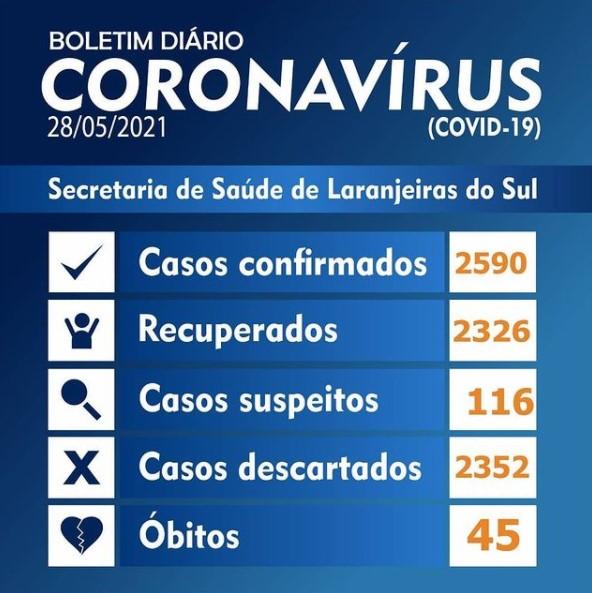 Laranjeiras do Sul registrou 33 novos casos da Covid-19