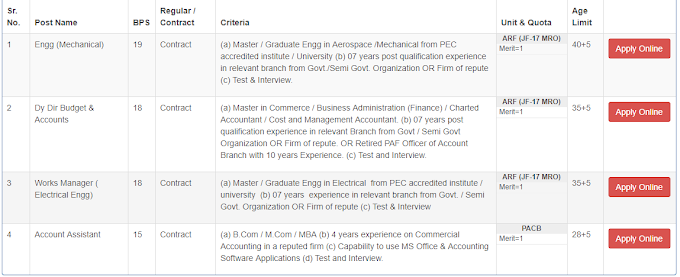 PAC Kamra New Jobs 2020 Apply Online