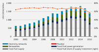 Global investment in energy supply, by fuel, 2000-2016 (columns) and the share of investment going towards fossil fuel supplies (orange line). (Source: IEA World Energy Investment 2017) Click to Enlarge.
