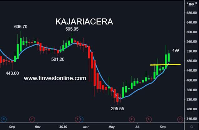 KAJARIACER SHARE STOCK PRICE , www.finvestonline.com