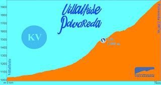 Kilometro Vertical Villalfeide 2019