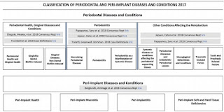 classification of periodontal and peri-implant diseases