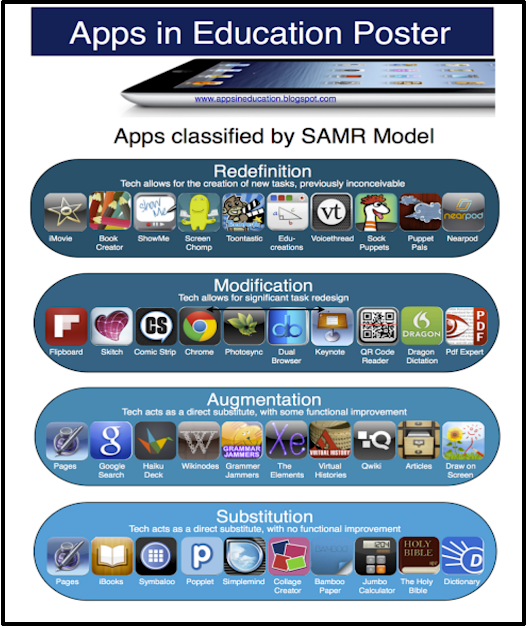 A New Poster on Integrating SAMR Model with iPad Apps