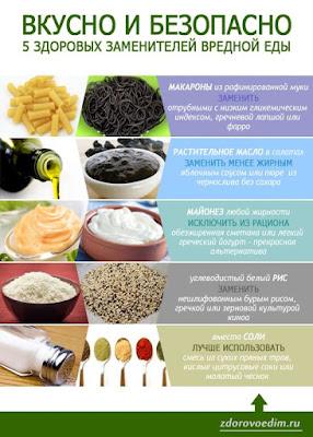 Инфографика правильного питания