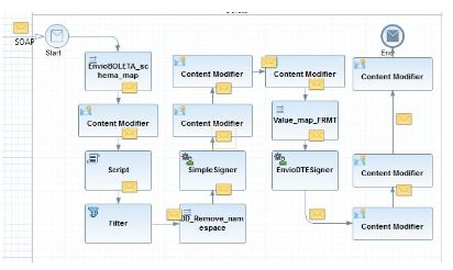 SAP HANA Cloud  - Tracing capability