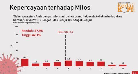 Survei Malaysia: Banyak Warga dan Pejabat Indonesia Yakin Kebal Corona