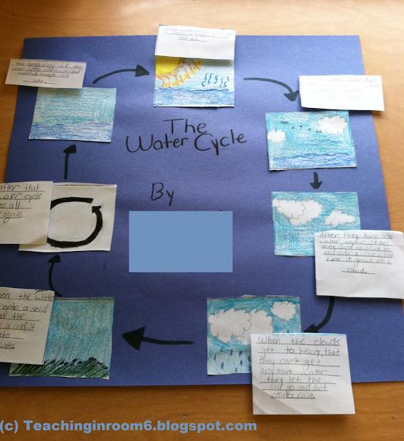Water Cycle - Teaching In Room 6