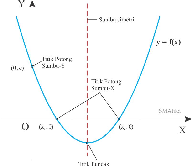 Unsur-unsur grafik fungsi kuadrat