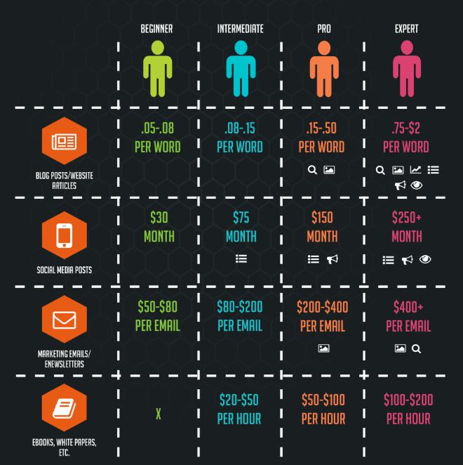 tarifas redactores en inglés infografia clearvoice