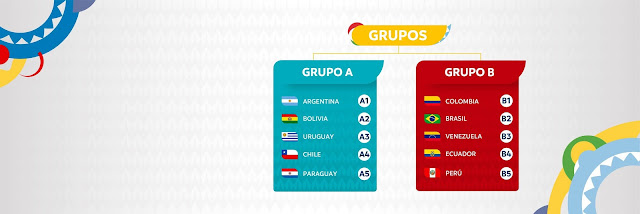 Grupos de la Copa America