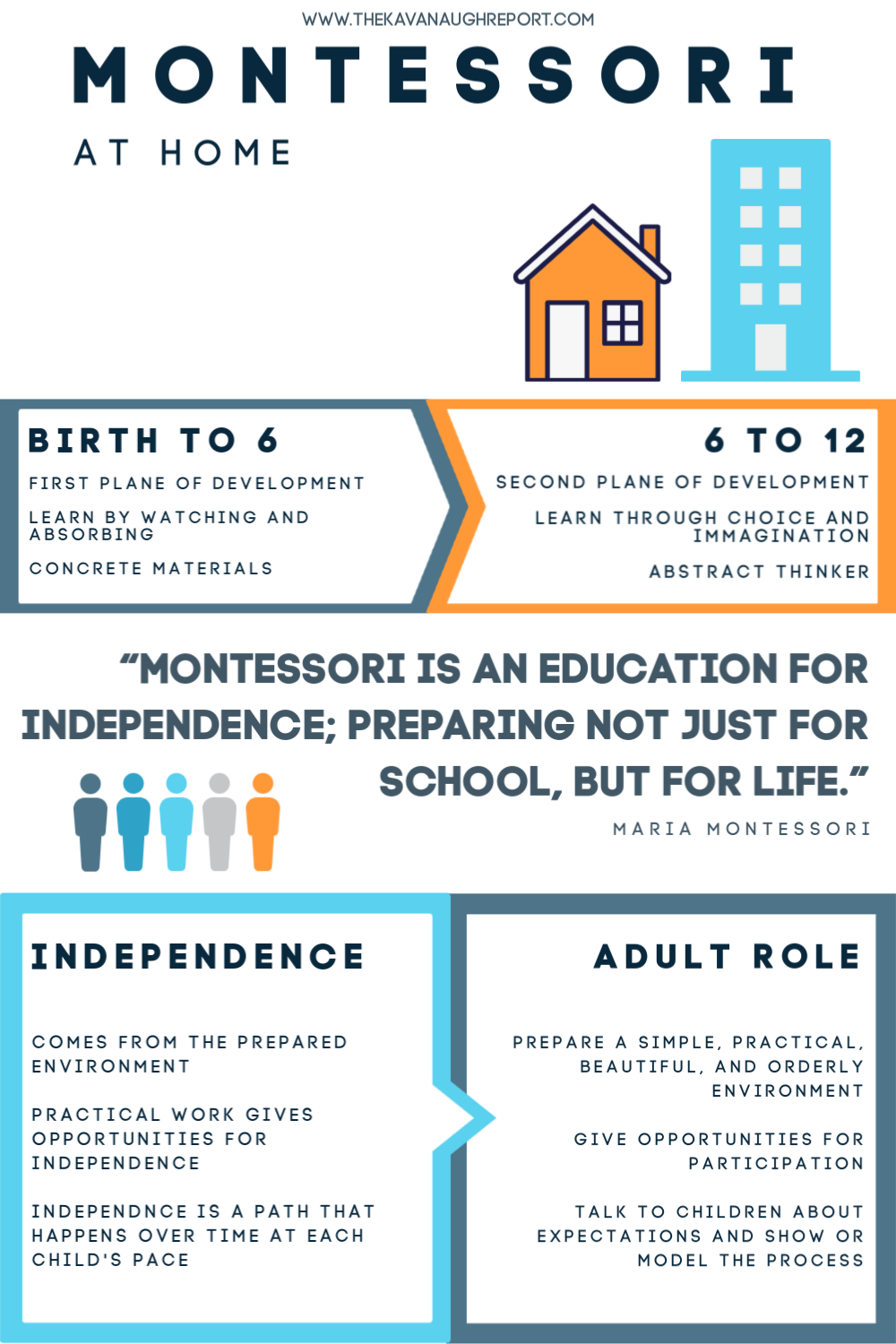 This Montessori parenting infographic is helpful for getting started with Montessori at home.