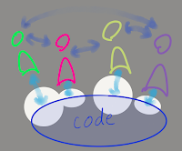 the sociotechnical system, highlight on the arrows reaching the code