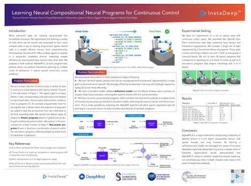 Learning Neurl Compositional Neural Programs for Continuous Control