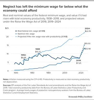 Minimum Wage Neglect