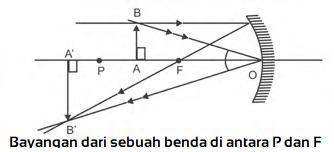 Bayangan Benda di antara P dan F (fokus) atau di ruang II