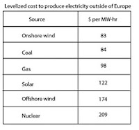Levelized cost to produce electricity outside of Europe (Credit: Bloomberg New Energy Finance) Click to Enlarge.