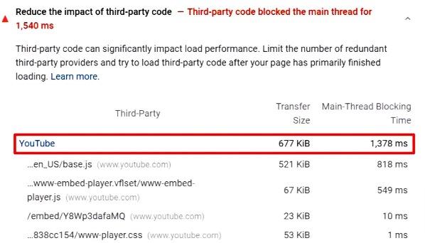 Default Youtube Videos Embed करने में क्या कमी हैं ?