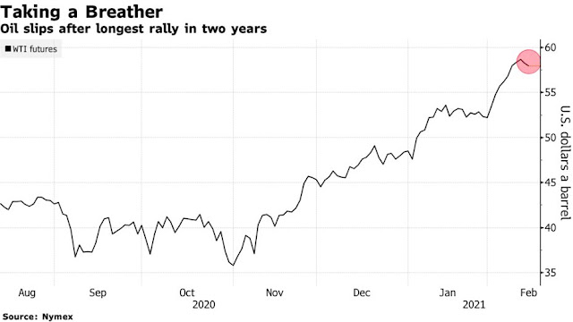 Oil's Red-Hot Rally Fizzles With Virus Continuing Hold on Market - Bloomberg