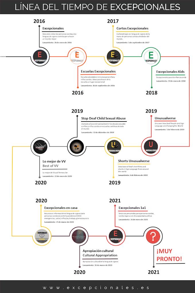 Infografía: 5 años de Excepcionales