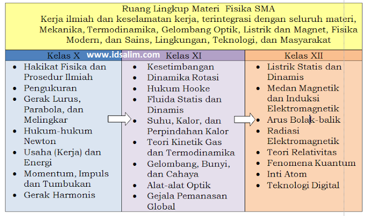 Silabus Fisika SMA Revisi 2016