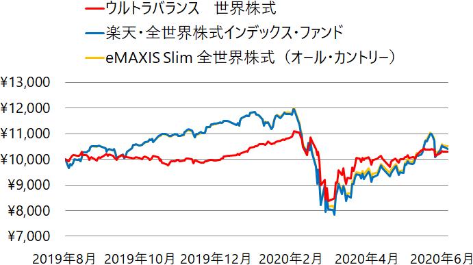 ウルトラバランス 世界株式、楽天・全世界株式インデックス・ファンド、eMAXIS Slim 全世界株式(オール・カントリー)の基準価額の推移(チャート)