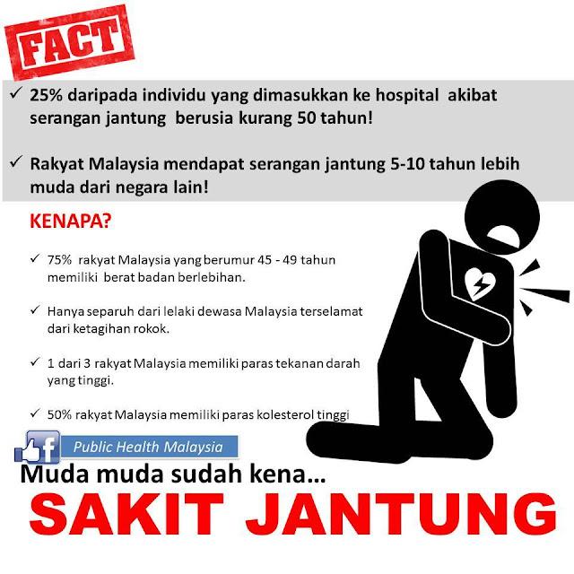fakta Penyakit Jantung Pembunuh Nombor Satu di Malaysia
