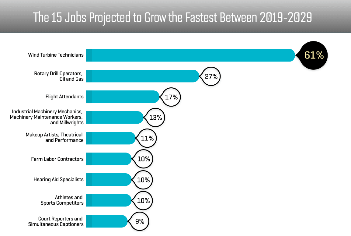 Lots of High Paying Jobs Don't Require Degrees, This infographic Lists Some of Them