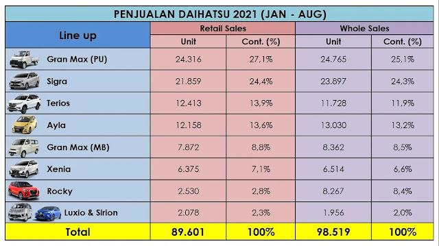 Penjualan Daihatsu per-Model Hingga Agustus 2021