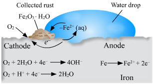 Class 10 science chemical reactions and equations questions and answers