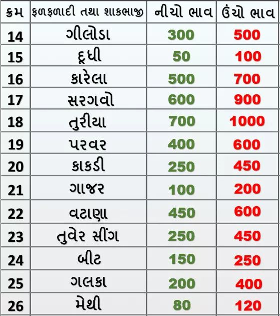 Market prices of various crops of Rajkot APMC on 27/01/2020