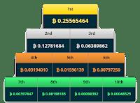 Loteria-free-bitcoin