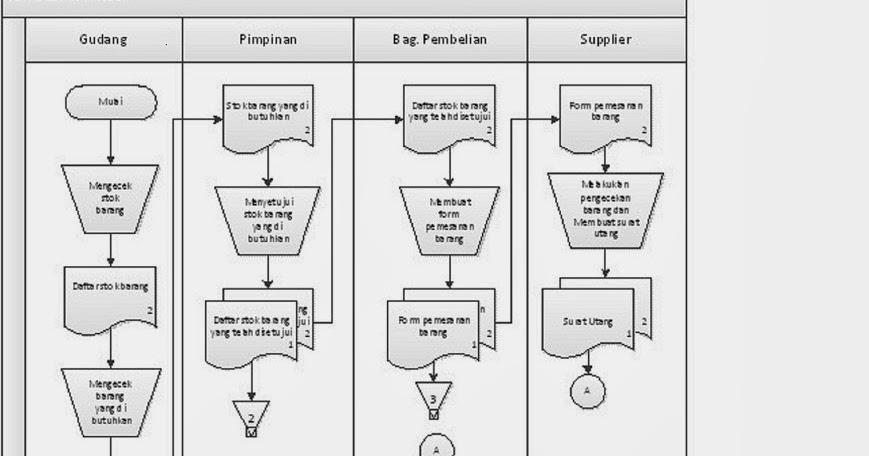 Deskripsi Proses Bisnis Dan Flowchart Dalam Siklus Pembelian Kredit