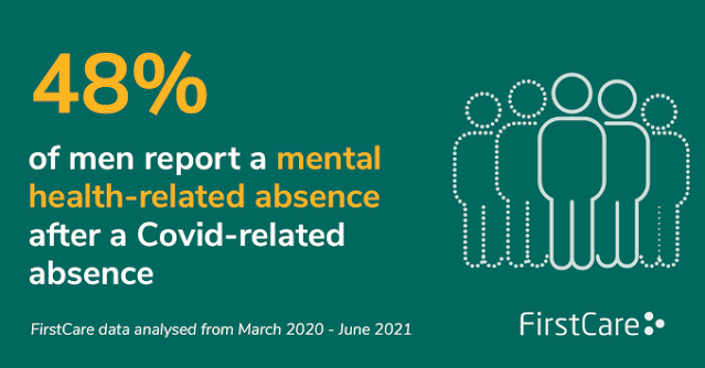 48 percent of men who were off work because of COVID reported mental health related illness