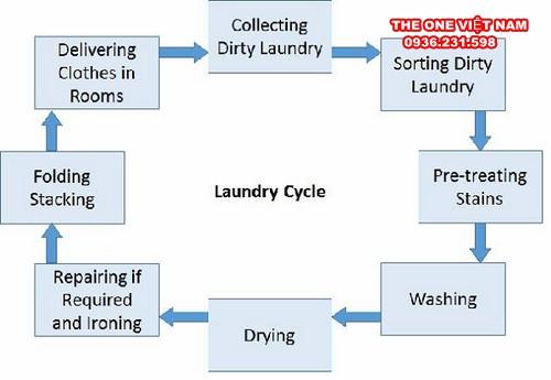 Quy trình giặt sấy là