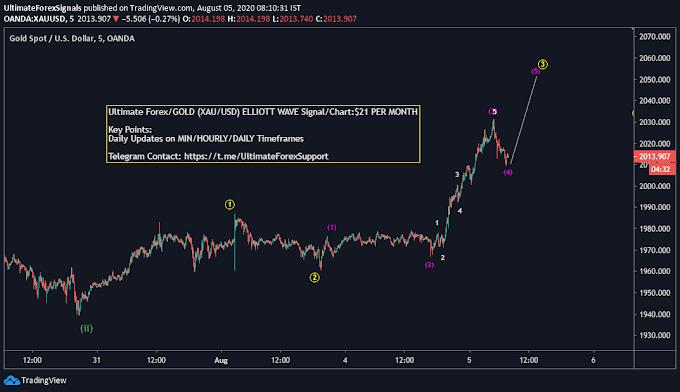 Gold XAU/USD Elliott Wave Target 2050