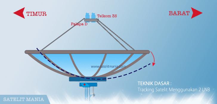 Panduan Dasar Tracking Satelit Menggunakan 2 LNB
