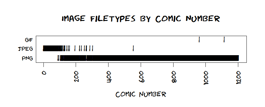 strip chart of xkcd comics by file type