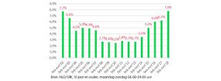 Hoogste luistercijfers periode februari-maart Radio 10 sinds 2001