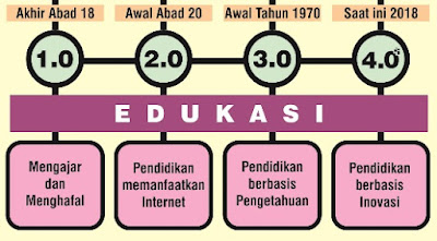 Konsep Pendidikan 4.0