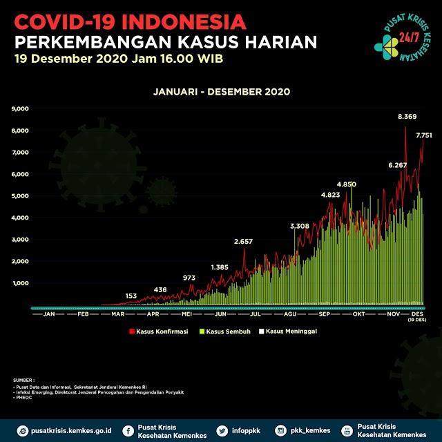 Grafik Kasus Covid-19 Indonesia
