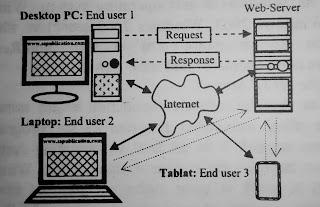 Web Server क्या है? - कैसे काम करता है? - और कितने प्रकार हैं?